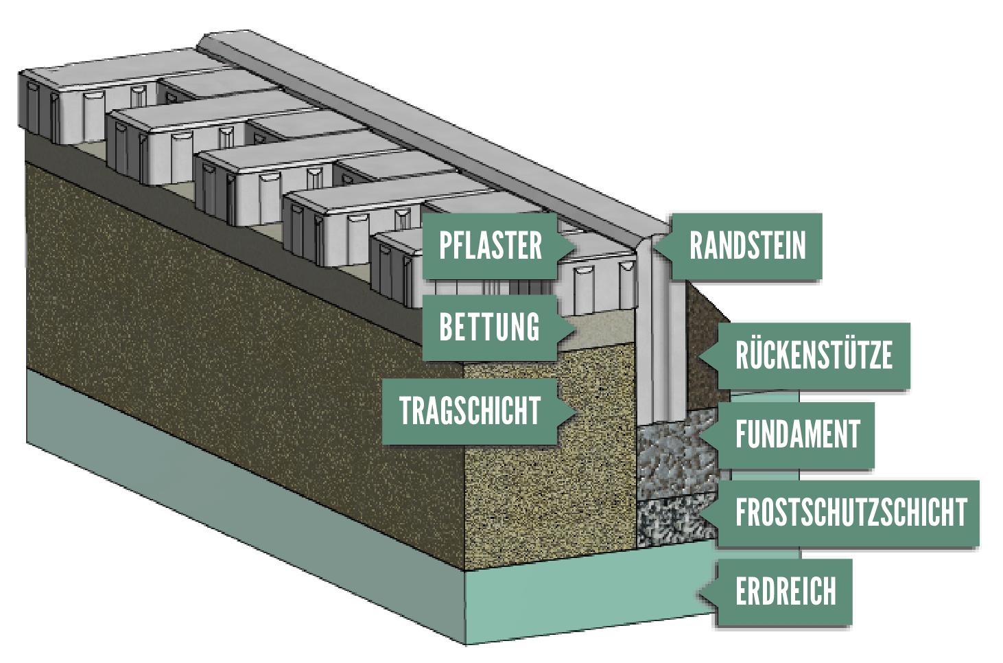 Einbauempfehlungen Pflaster & Platten   Garten & Haus   Kortmann